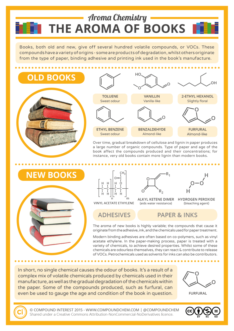 aroma-chemistry-the-smell-of-new-old-books-v2.png